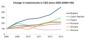Coface CEE Insolvency Report