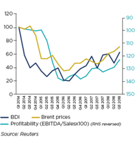 OIL PRICES, BALTIC DRY INDEX AND PROFITABILITY OF MARITIME AND AIR TRANSPORT COMPANIES (100 = Q1 2014)