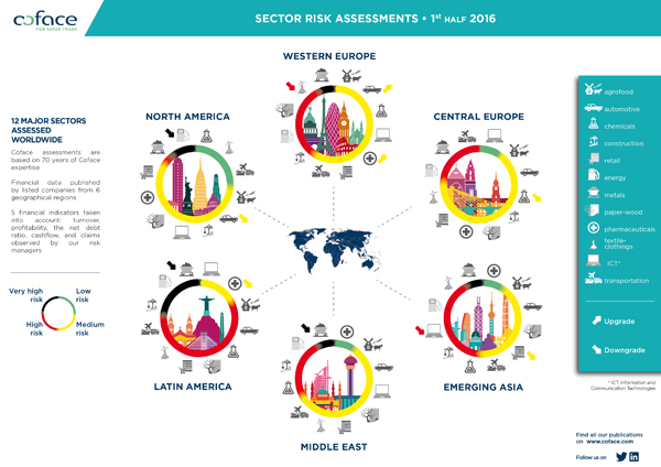 Infographic Sector Risk Assessment