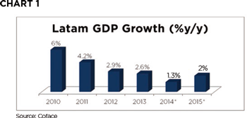 Latam GDP Growth